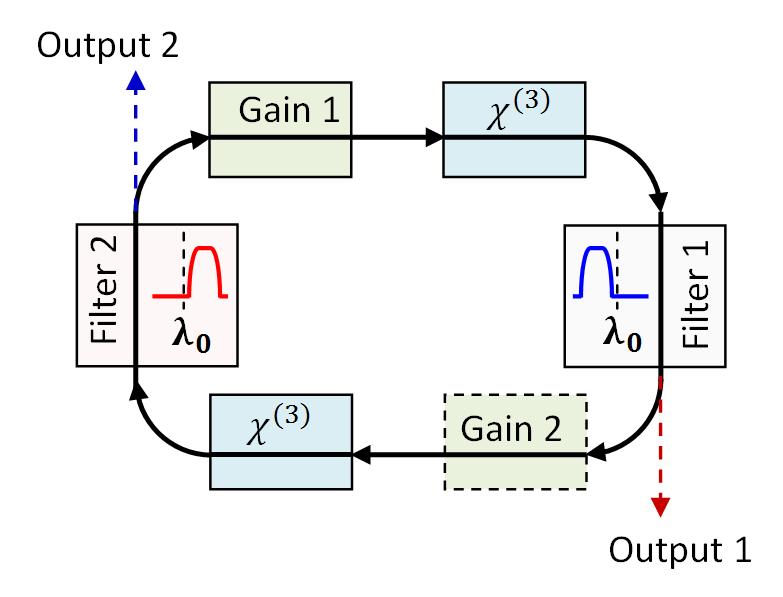 Itin trumpų šviesos impulsų generatoriaus blokinė schema