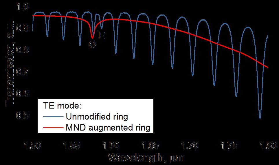 SOI optinio žiedinio rezonatoriaus pralaidumo spektrai: mėlyna kreivė - nemodifikuotas rezonatorius, raudona kreivė - rezonatorius modifikuotas Au metalo nanodiskais.