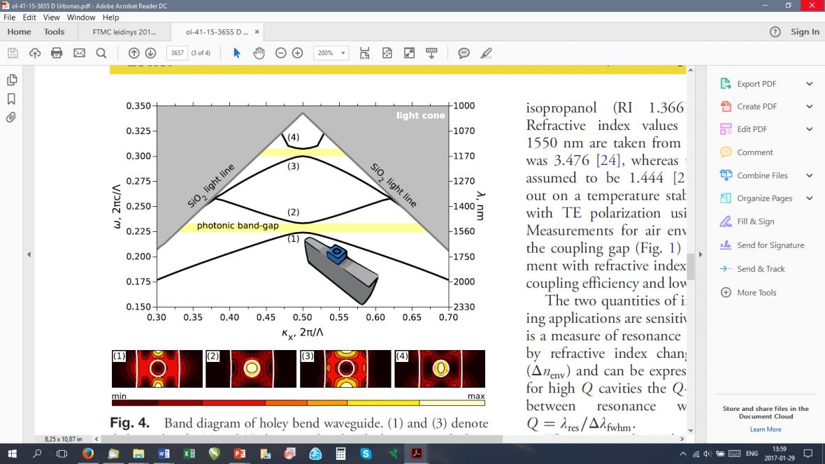 Draustinių juostų dispersinių kreivių diagrama lenktam bangolaidžiui su viemačiu fotoniniu kristalu. Apačioje pavaizduotas elektrinio lauko energijos tankis bangolaidyje keturiems taškams (1-4) prie fotoninių draustinių juostų esant κx = 0.49